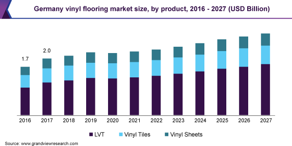 Germany vinyl flooring market size