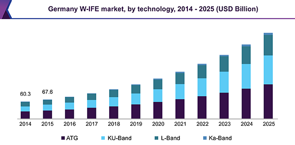 Germany W-IFE market, by technology, 2014 - 2025 (USD Billion)