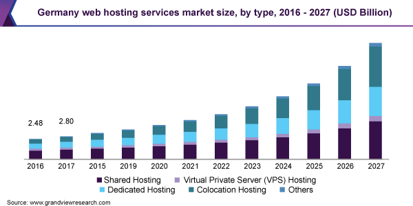 Germany web hosting services market size