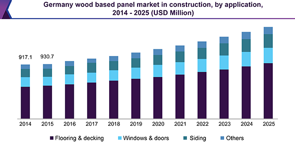 Europe Wood Based Panel Market Size Industry Report