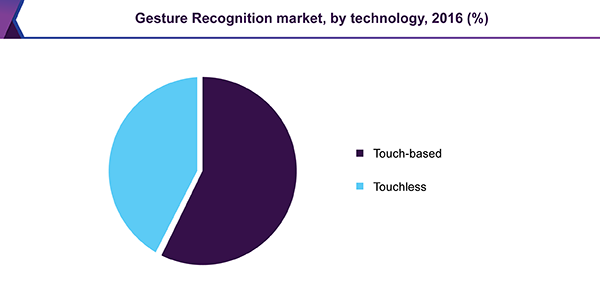 Gesture Recognition market by technology, 2016 (%)