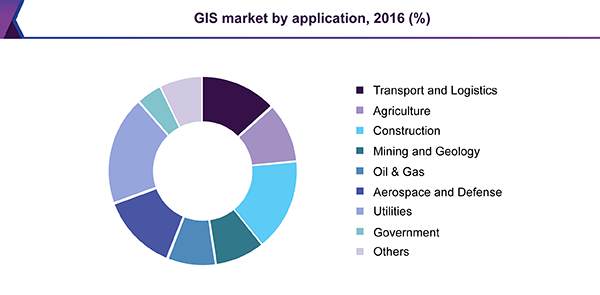 GIS market by application, 2016 (%)