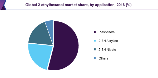 Global 2-ethylhexanol market