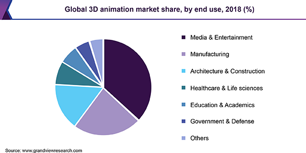 Global 3D animation Market