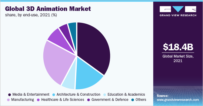 global 3d animation software market Global 3d animation software market research report the recently revealed report titled global 3d animation software industry 2018 market research explore is an in depth study providing complete analysis of the industry for the period 2018 – 2023.