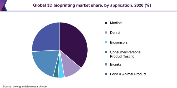 Global 3D bioprinting market share, by application, 2020 (%)