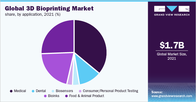 Global 3D Bioprinting market share, by region, 2016 (%)