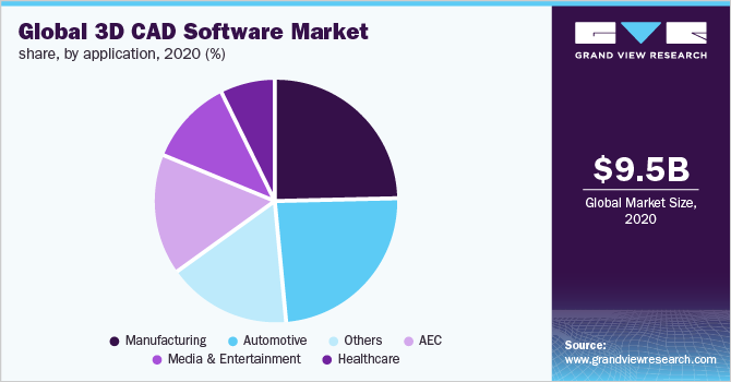 Global 3D CAD software market share, by application, 2018 (%)
