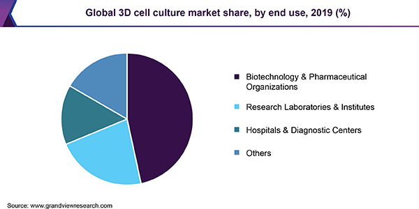 Global 3D cell culture market share, by end use, 2019 (%)