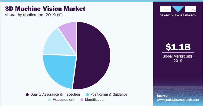 Global 3D machine vision market share, by application, 2019 (%)