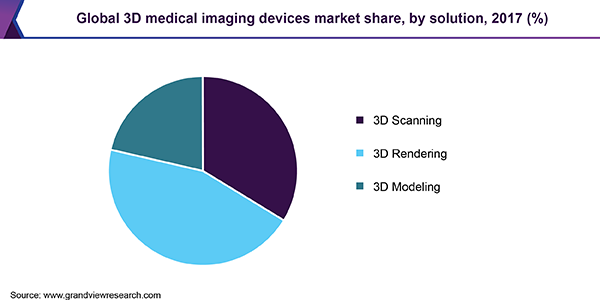 Global 3D medical imaging devices market share, by solution, 2017 (%)