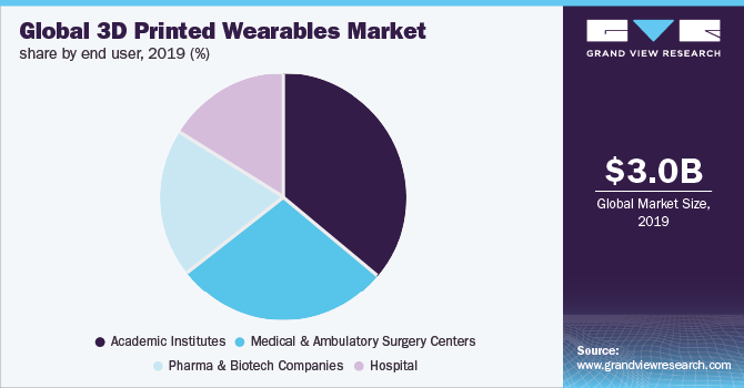 Global 3D printed wearables market share, by end user, 2019