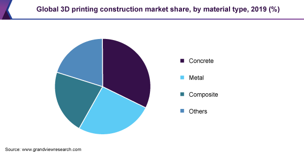 Global 3D printing constructions market share, by material type, 2019 (%)