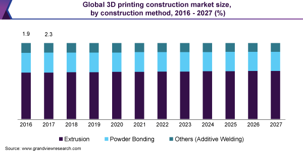 Global 3D printing construction market size, by construction method, 2016 - 2027 (%)