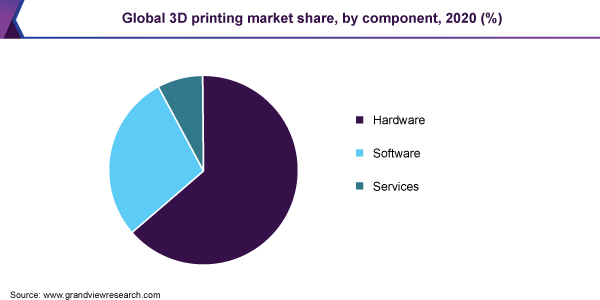 Global 3D printing market share, by component, 2020 (%)