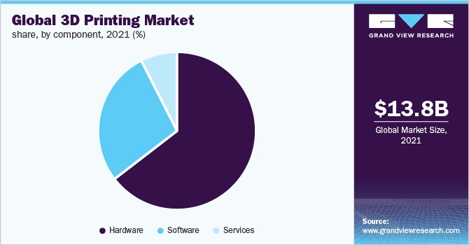 Global 3D printing market share, by component, 2019 (%)