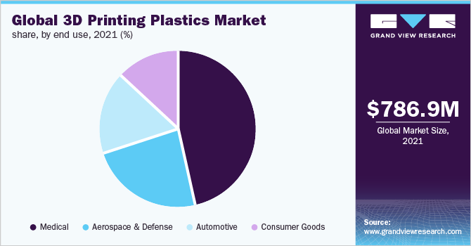 Global 3D printing plastics market share, by type, 2017 (%)