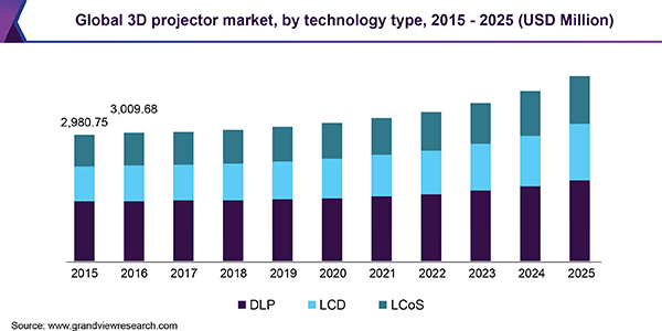 Global 3D projector market, by technology type, 2015 - 2025 (USD Million)