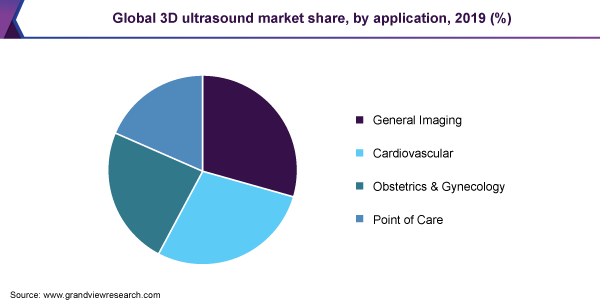 Global 3D ultrasound market share, by application, 2019 (%)