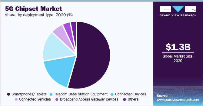 Global 5G chipset market share, by deployment type, 2019 (%)