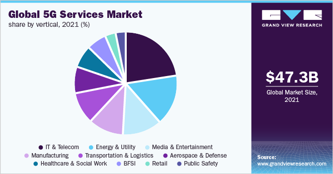Global 5G services market share, by communication type, 2020 (%)