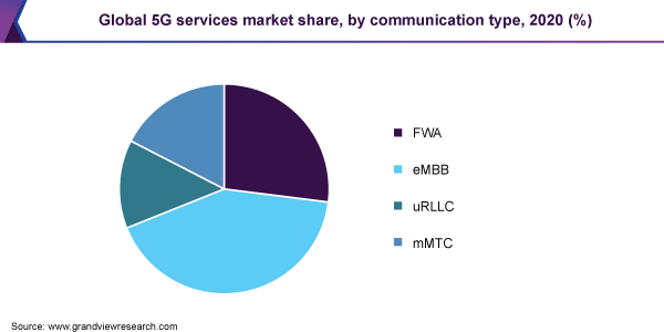 Global 5G services market share