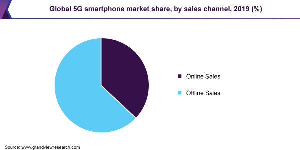 Global 5G smartphones market share