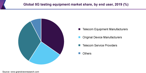 Global 5G testing equipment market share