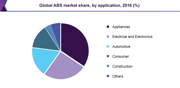 Global ABS market