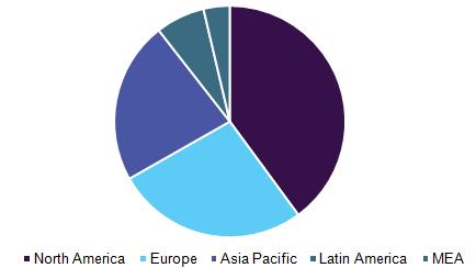 Global vaccine adjuvants market by region, 2016 (%)
