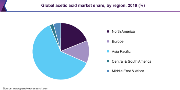 Global acetic acid market share, by region, 2019 (%)