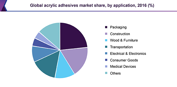 Global acrylic adhesives market