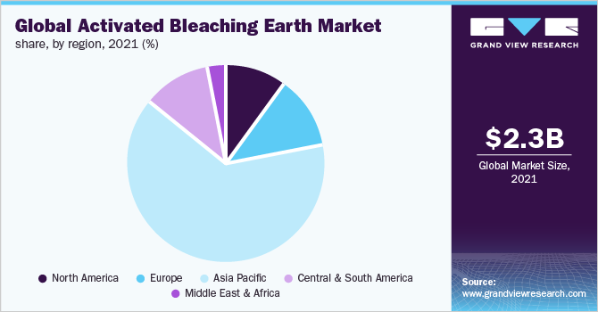 Global activated bleaching earth market