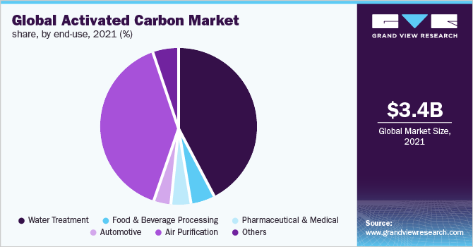 Global activated carbon market share, by end use, 2018 (%)