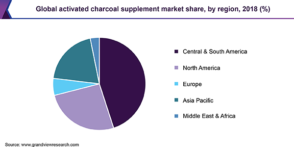 Global activated charcoal supplement Market