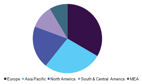 Global active calcium silicate market