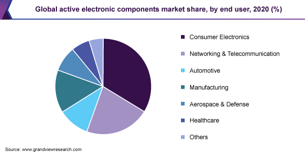 Global active electronic components market share, by end user, 2020 (%)