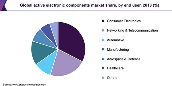 Global active electronic components market share, by end user, 2018 (%)
