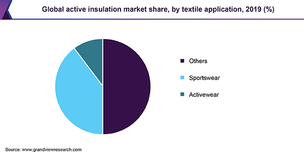 Global active insulation market share