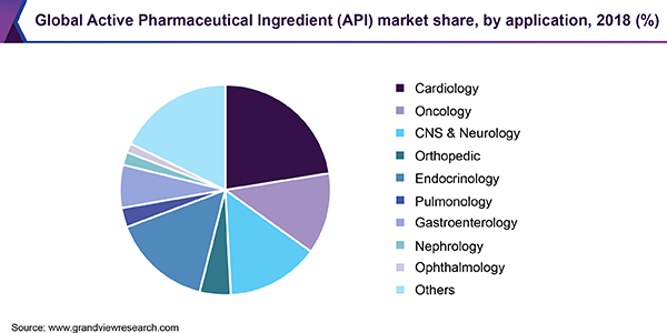 Global Active Pharmaceutical Ingredient (API) market share, by application, 2018 (%)
