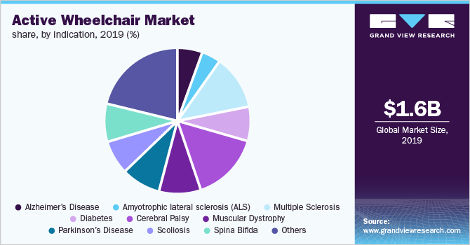 active wheelchair market size