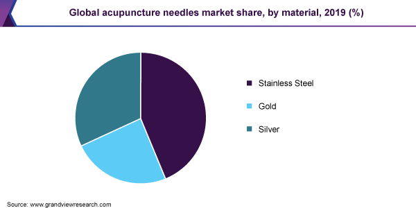 Global acupuncture needles market share
