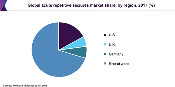 Global acute repetitive seizures market share, by region, 2017 (%)