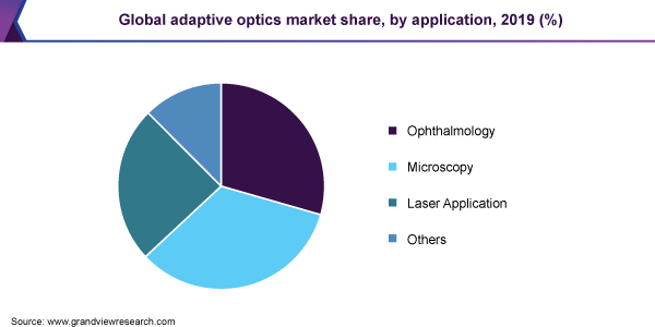 Global adaptive optics market share