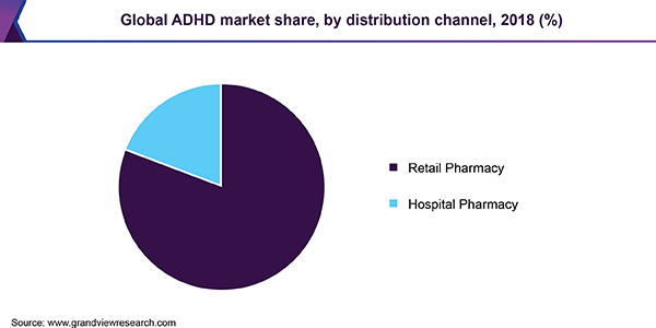 Participation in the global ADHD market, by distribution channel, 2018 (%)