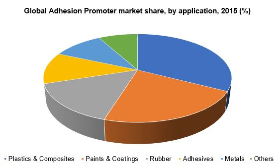 Global Adhesion Promoter market