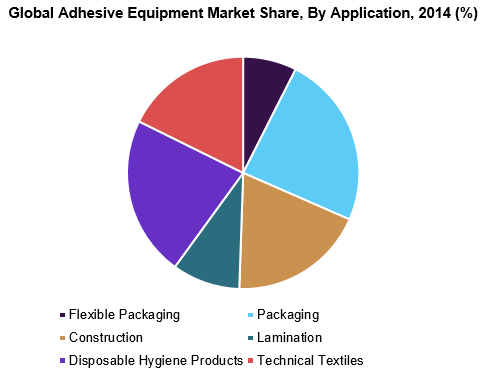 Global Adhesive Equipment Market