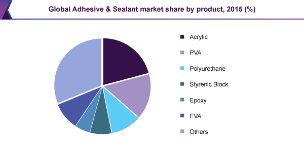 Global Adhesive & Sealant market