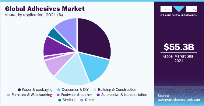 Global adhesives market