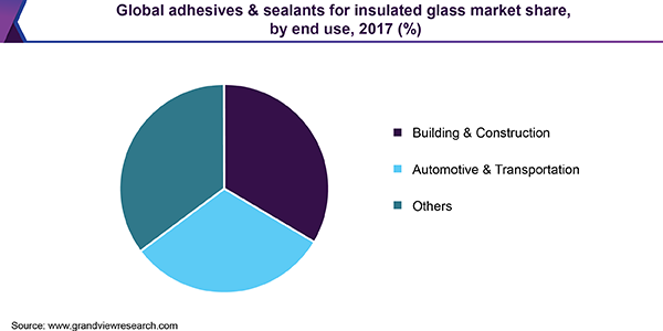 Global adhesives & sealants for insulated glass market